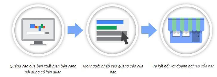 Quảng cáo Google Adwords, Quảng cáo từ khóa