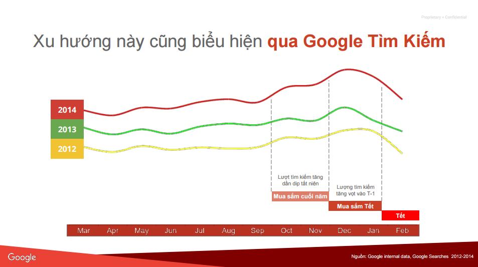 quang cao google adwords mua le hoi